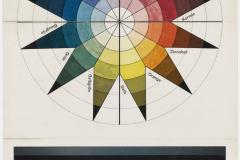 Johannes Itten, Sphere chromatique en 7 valeurs lumineuses et 12 tons, 1921